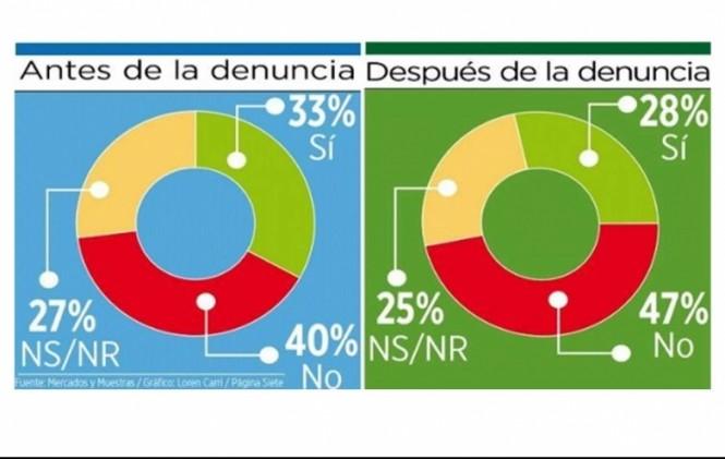 Aumenta intención de voto por el No debido al escándalo que involucra a Gabriela Zapata y Evo